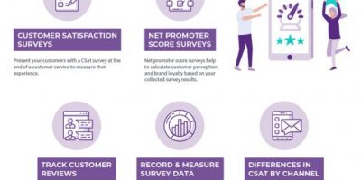 The Importance of Customer Satisfaction [Infographic]