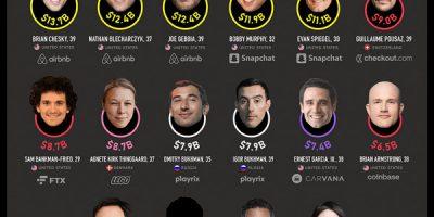 25 Wealthiest Millennial Billionaires in the World [Infographic]