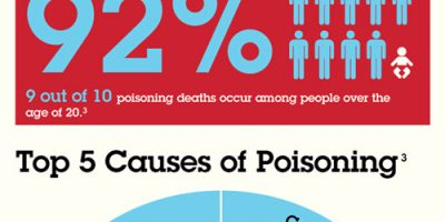 All About Poisoning [Infographic]