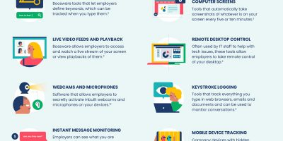 How Do Employers Monitor Employees [Infographic]