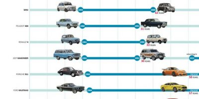 The 35 Cars with the Longest Production Runs All Time