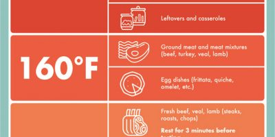 Safe Cooking Temperature Chart for Meat, Poultry