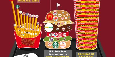 Revenue of Fast Food Chains in America