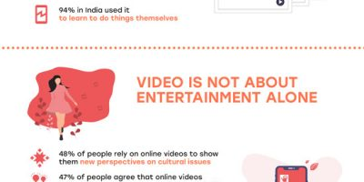 YouTube Stats for 2021 [Infographic]