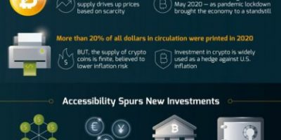 All About Bitcoin [Infographic]