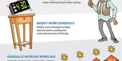 Heat Stress: How to Prevent It [Infographic]