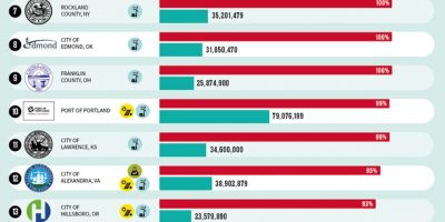 Top 30 Local Government Entities with Most Green Energy