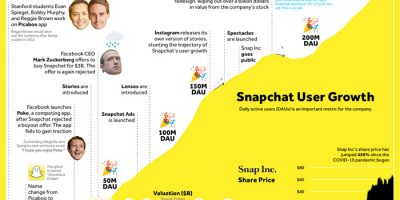 10 Years of Snapchat [Infographic]