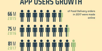 Why You Should Create Your Food Delivery App [Infographic]