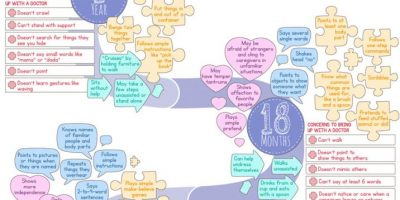 A Child's New Skills By Age [Infographic]