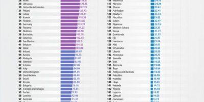 Internet Speeds Around the World [Infographic]