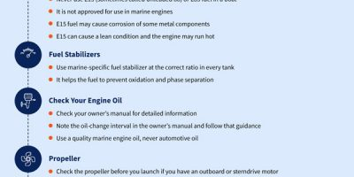 DIY Boat Maintenance Guide for Beginners [Infographic]