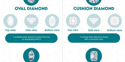 All About Diamond Shapes [Infographic]