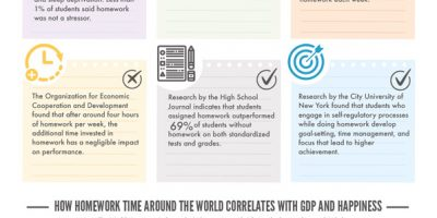 Are US Students Getting Too Much Homework? [Infographic]