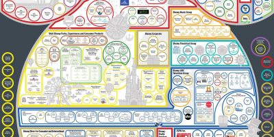 The Disney Empire Visualized [Infographic]