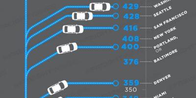 Top 10 Metropolitan Area Congestion Rankings [Infographic]