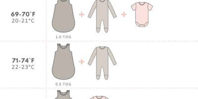 How to Dress Your Baby for Sleep [Infographic]