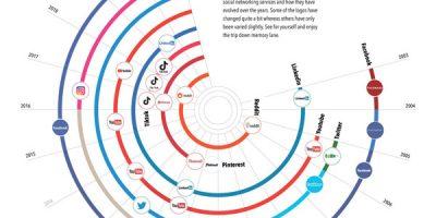 The Evolution of Social Media Logos [Infographic]