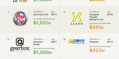 50 Biggest Gaming Acquisitions [Infographic]