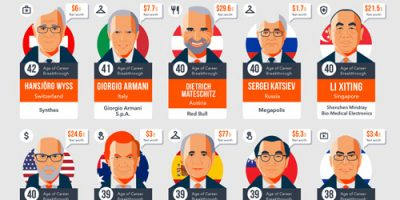 Billionaires Who Had Their Breakthrough After 35 [Infographic]