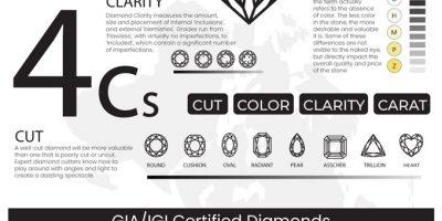 Natural Diamonds vs. Lab Grown Diamonds [Infographic]