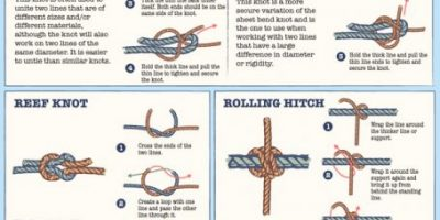 The Sailor's Guide to Knot Typing