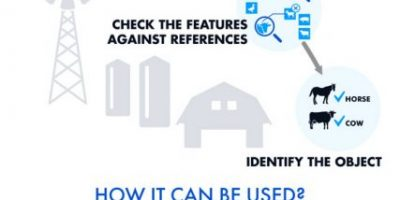 All About OpenCV {Infographic}