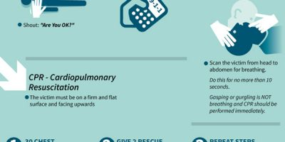 How to Perform CPR On An Adult [Infographic]