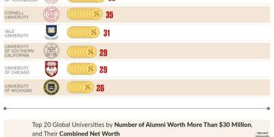 Universities with Most Billionaire & Millionaire Alumni [Infographic]