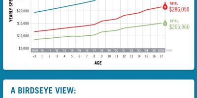 The Cost of Raising a Child [Infographic]