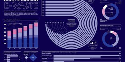 Understanding E-Waste [Infographic]