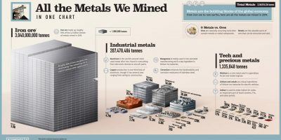 All About Mined Metals [Infographic]