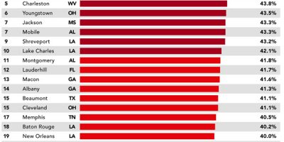 US Cities with the Highest Rates of Hypertension