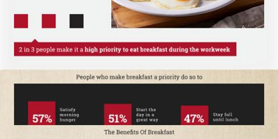 How the Pandemic Changed Breakfast [Infographic]