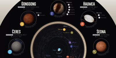 Dwarfs Planets of Our Solar System [Infographic]