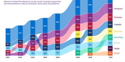 25 Most Popular Social Media Platforms [Infographic]